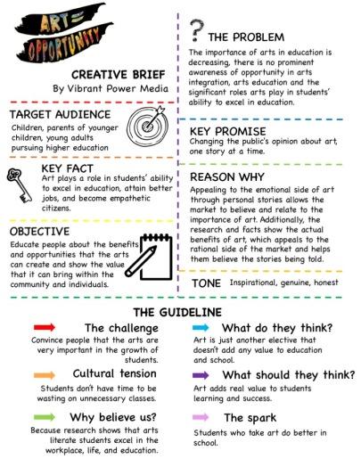 Whirpool & Art Opp Creative Brief